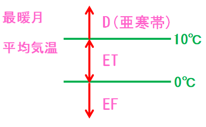 D(亜寒帯)とE(寒帯)の判別